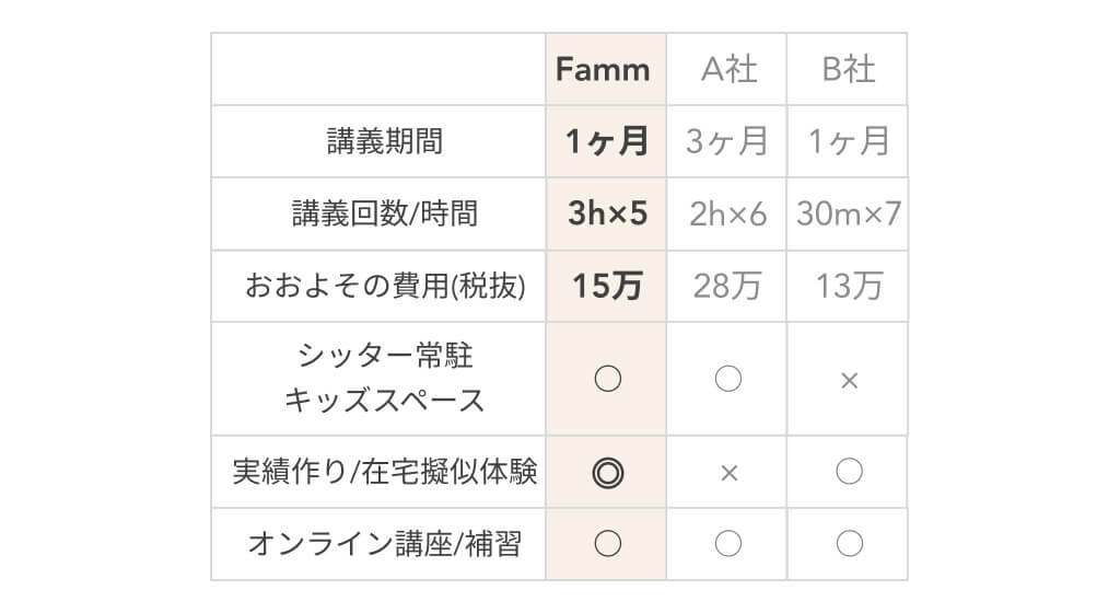 Fammママ専用Webデザイナー講座他社比較